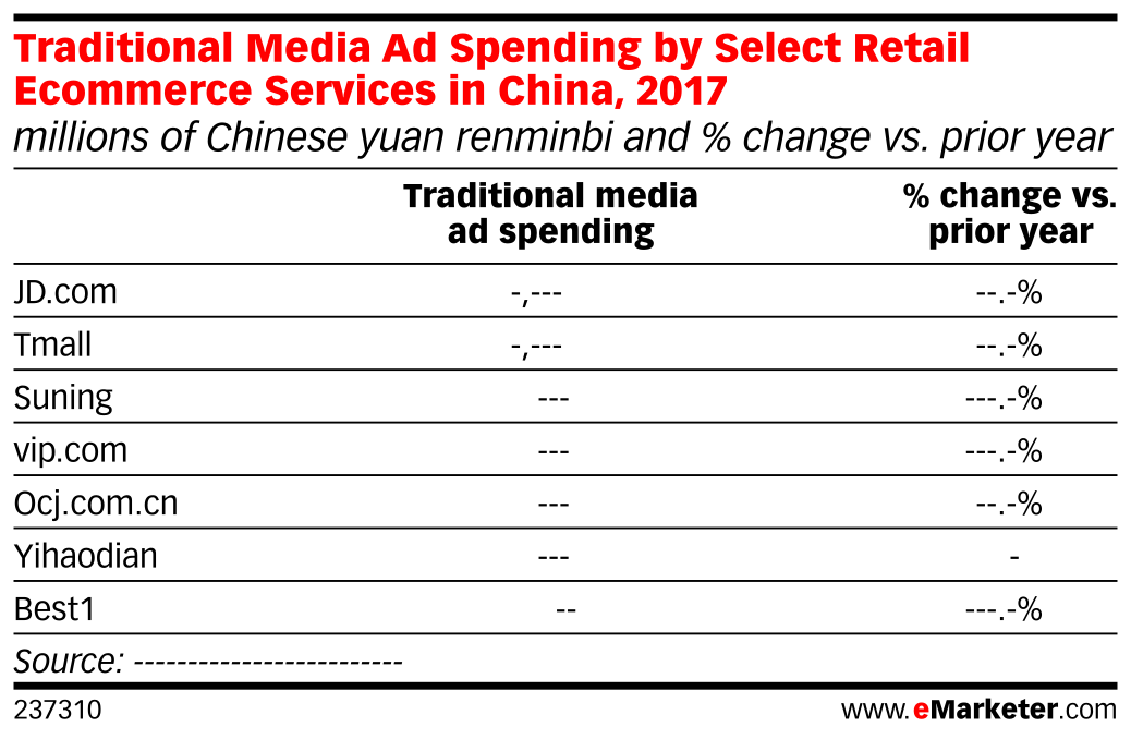 Traditional Media Ad Spending by Select Retail Ecommerce Services in China, 2017 (millions of Chinese yuan renminbi and % change vs. prior year)