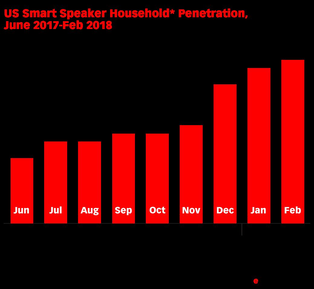 US Smart Speaker Household* Penetration, June 2017-Feb 2018 (% of Wi-Fi households)