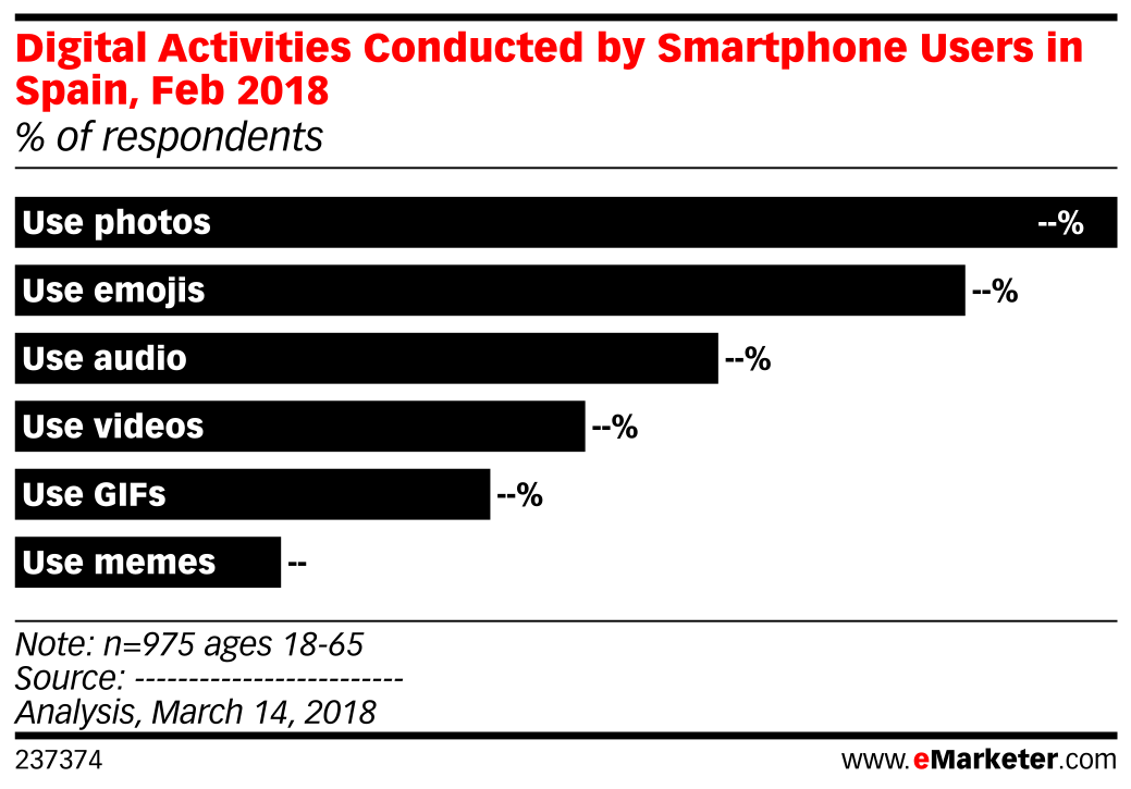 Digital Activities Conducted by Smartphone Users in Spain, Feb 2018 (% of respondents)