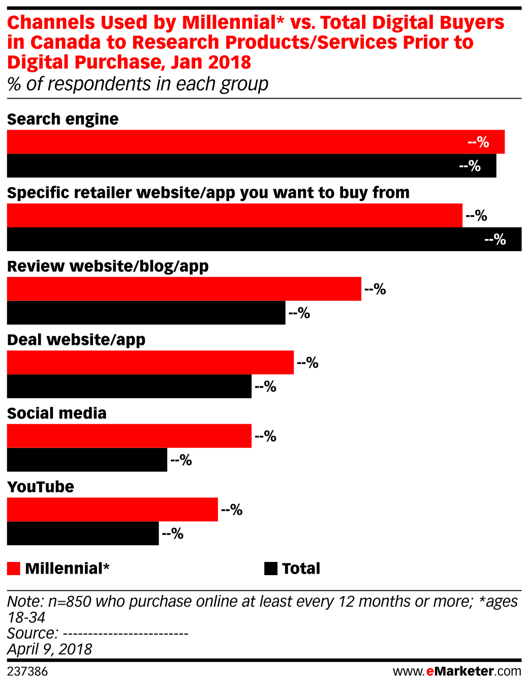 Channels Used by Millennial* vs. Total Digital Buyers in Canada to Research Products/Services Prior to Digital Purchase, Jan 2018 (% of respondents in each group)