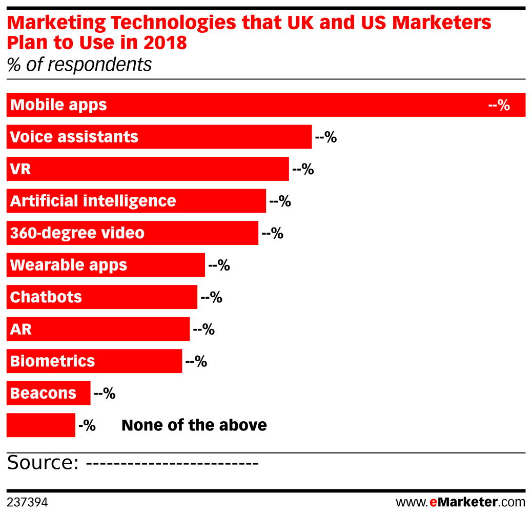 Marketing Technologies that UK and US Marketers Plan to Use in 2018 (% of respondents)