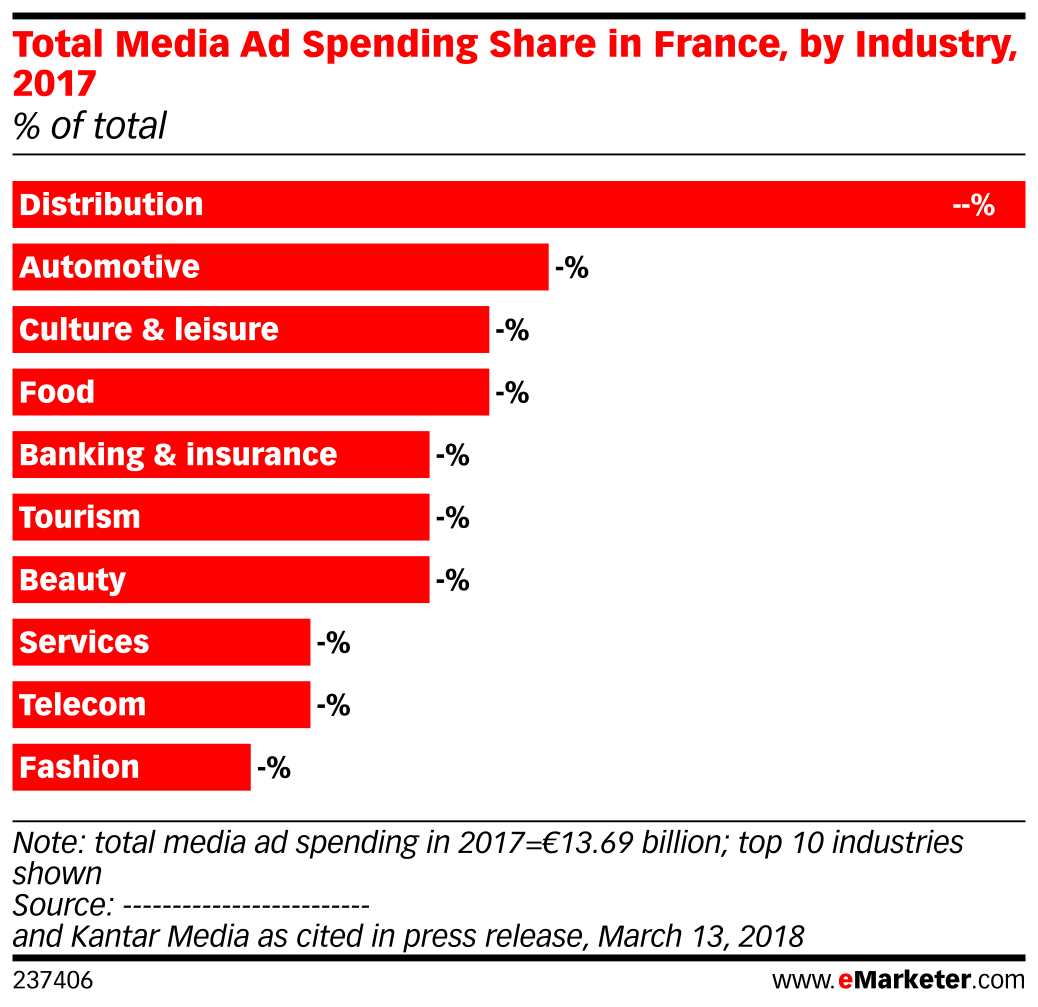Total Media Ad Spending Share in France, by Industry, 2017 (% of total)