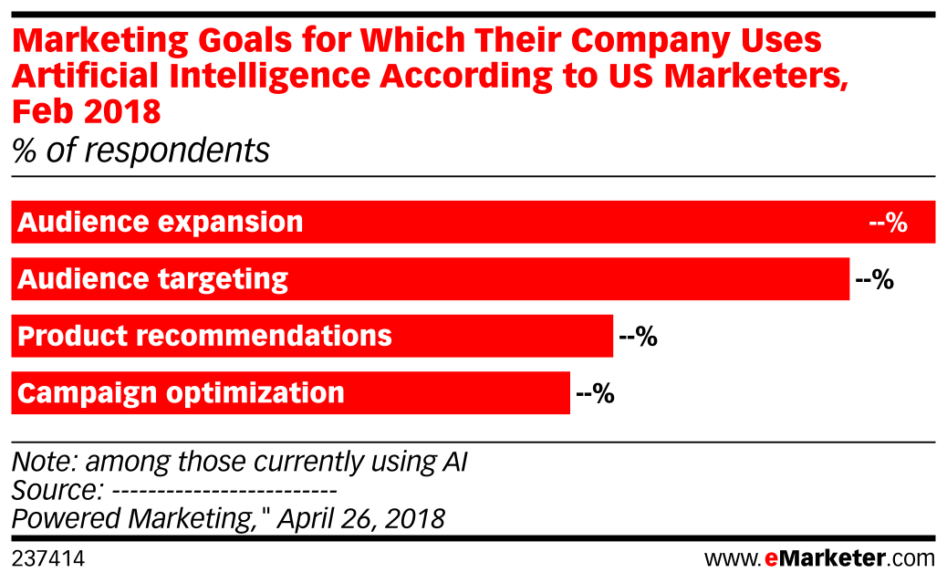 Marketing Goals for Which Their Company Uses Artificial Intelligence According to US Marketers, Feb 2018 (% of respondents)