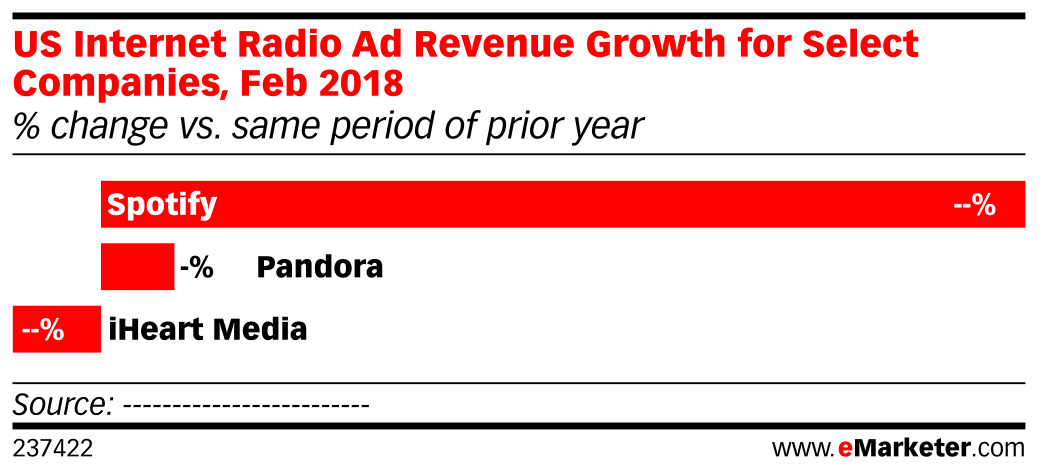 US Internet Radio Ad Revenue Growth for Select Companies, Feb 2018 (% change vs. same period of prior year)
