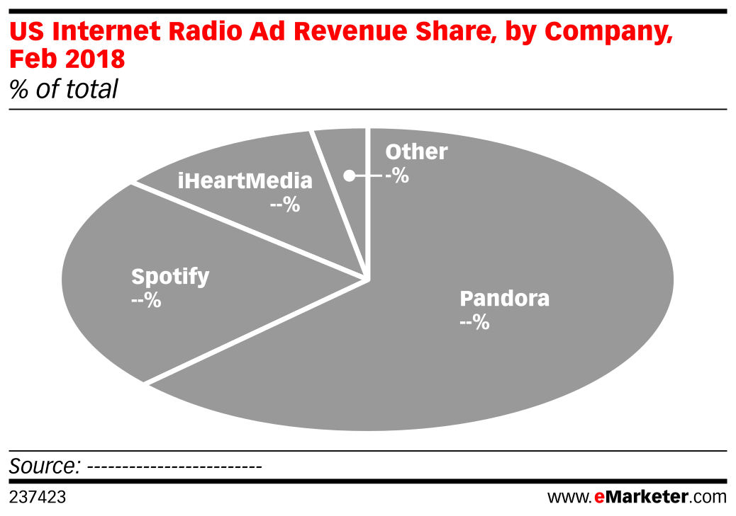 US Internet Radio Ad Revenue Share, by Company, Feb 2018 (% of total)