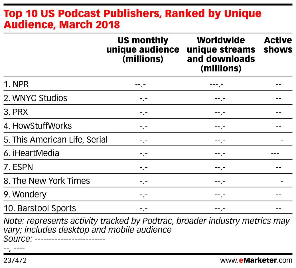 Top 10 US Podcast Publishers, Ranked by Unique Audience, March 2018