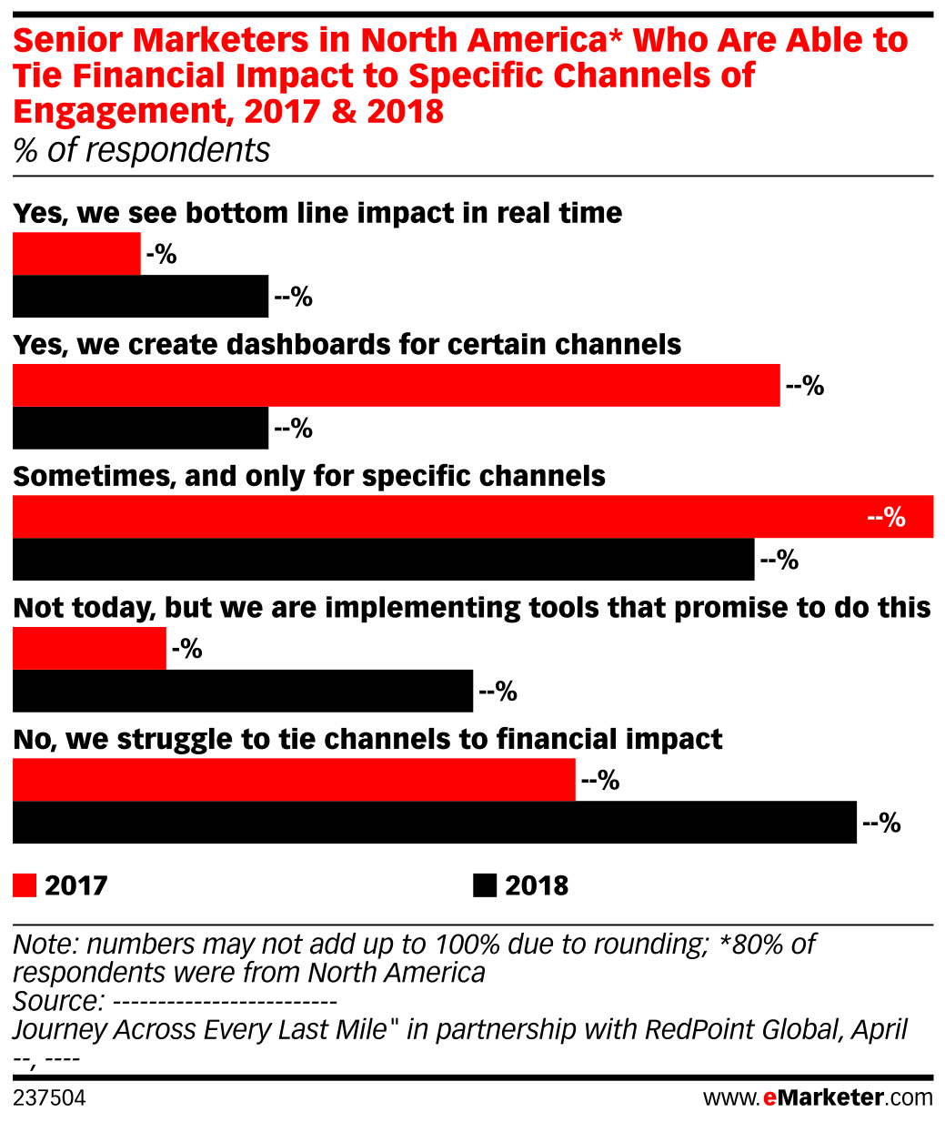Senior Marketers in North America* Who Are Able to Tie Financial Impact to Specific Channels of Engagement, 2017 & 2018 (% of respondents)