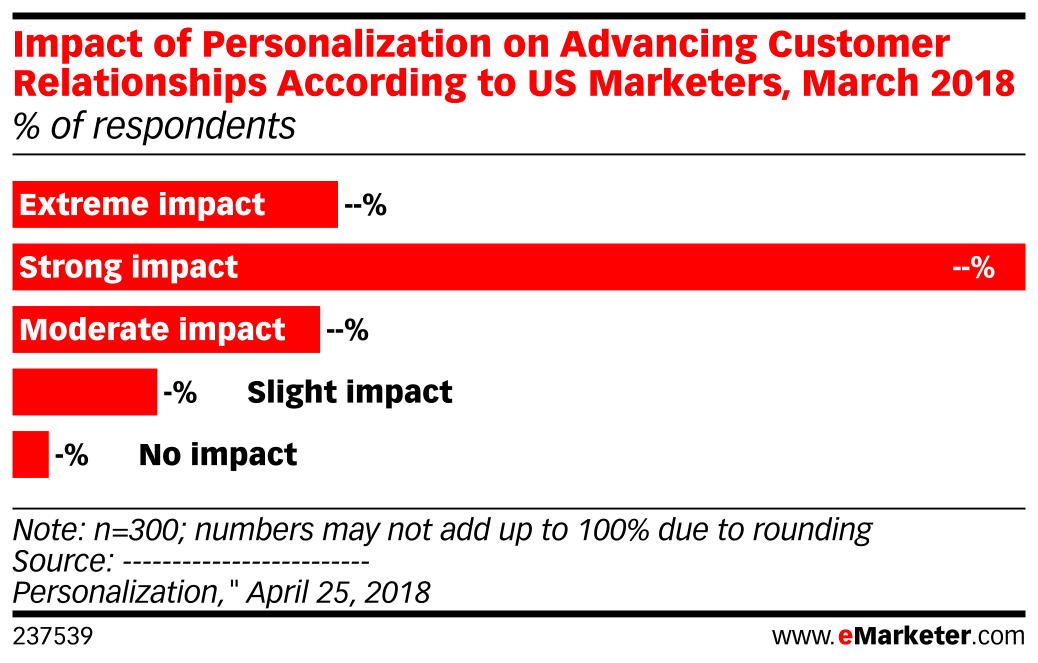 Impact of Personalization on Advancing Customer Relationships According to US Marketers, March 2018 (% of respondents)