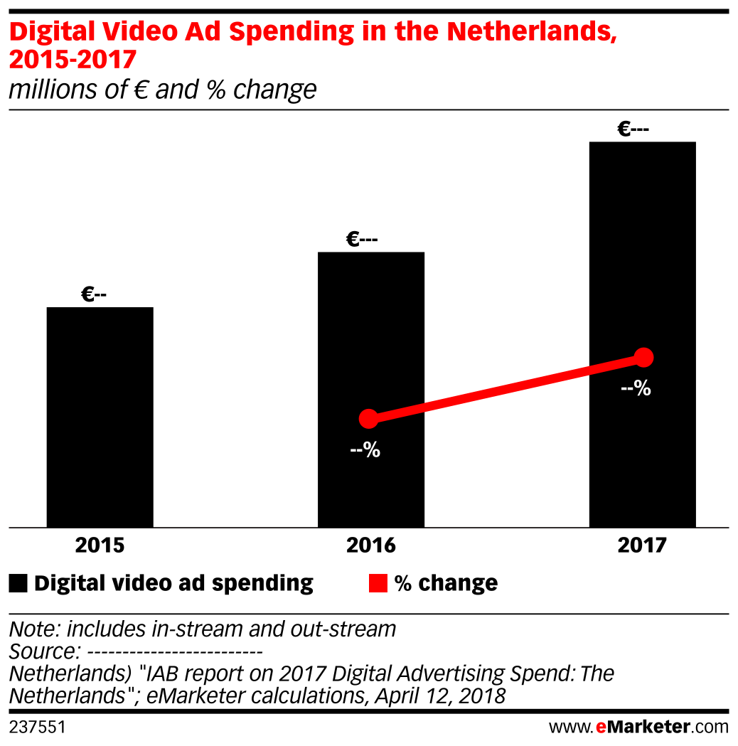 Digital Video Ad Spending in the Netherlands, 2015-2017 (millions of € and % change)