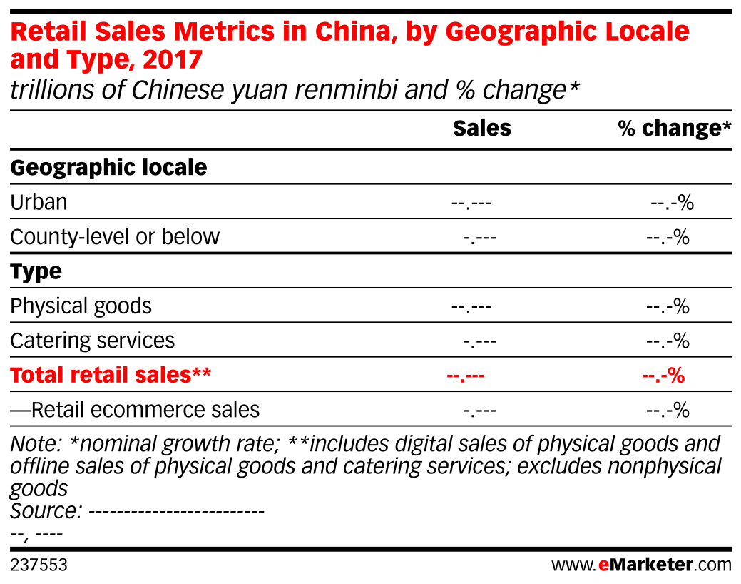 Retail Sales Metrics in China, by Geographic Locale and Type, 2017 (trillions of Chinese yuan renminbi and % change*)