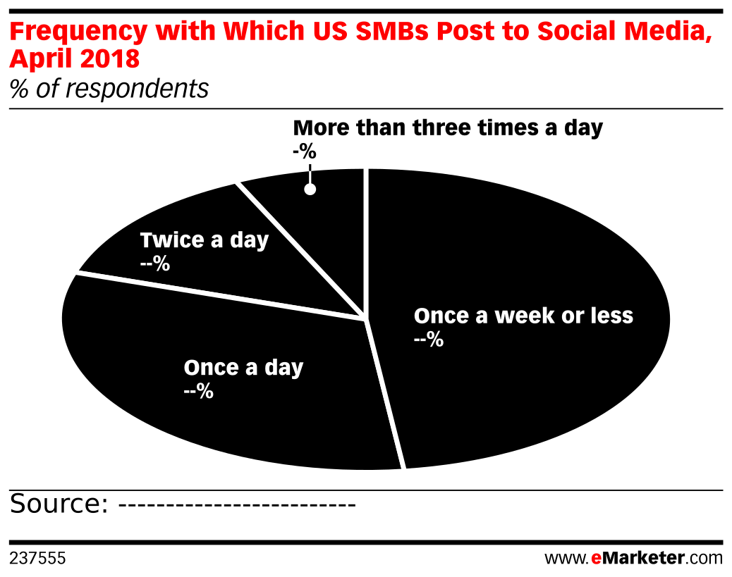 Frequency with Which US SMBs Post to Social Media, April 2018 (% of respondents)