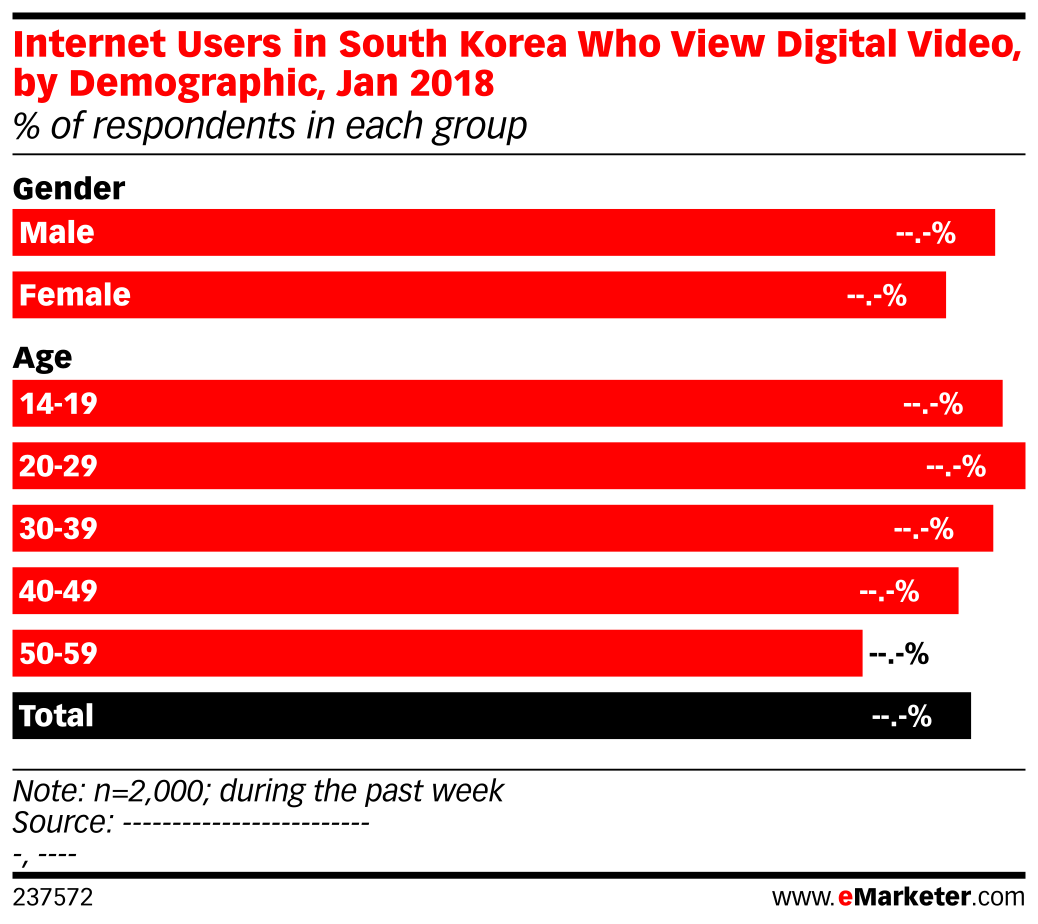 Internet Users in South Korea Who View Digital Video, by Demographic, Jan 2018 (% of respondents in each group)