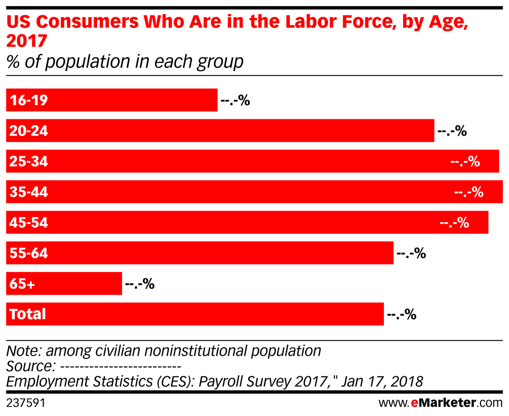 US Consumers Who Are in the Labor Force, by Age, 2017 (% of population in each group)