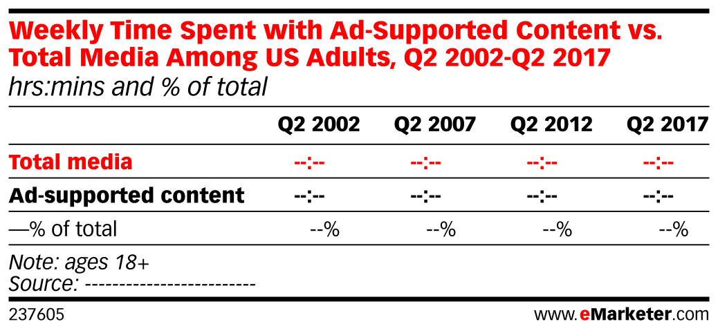 Weekly Time Spent with Ad-Supported Content vs. Total Media Among US Adults, Q2 2002-Q2 2017 (hrs:mins and % of total)