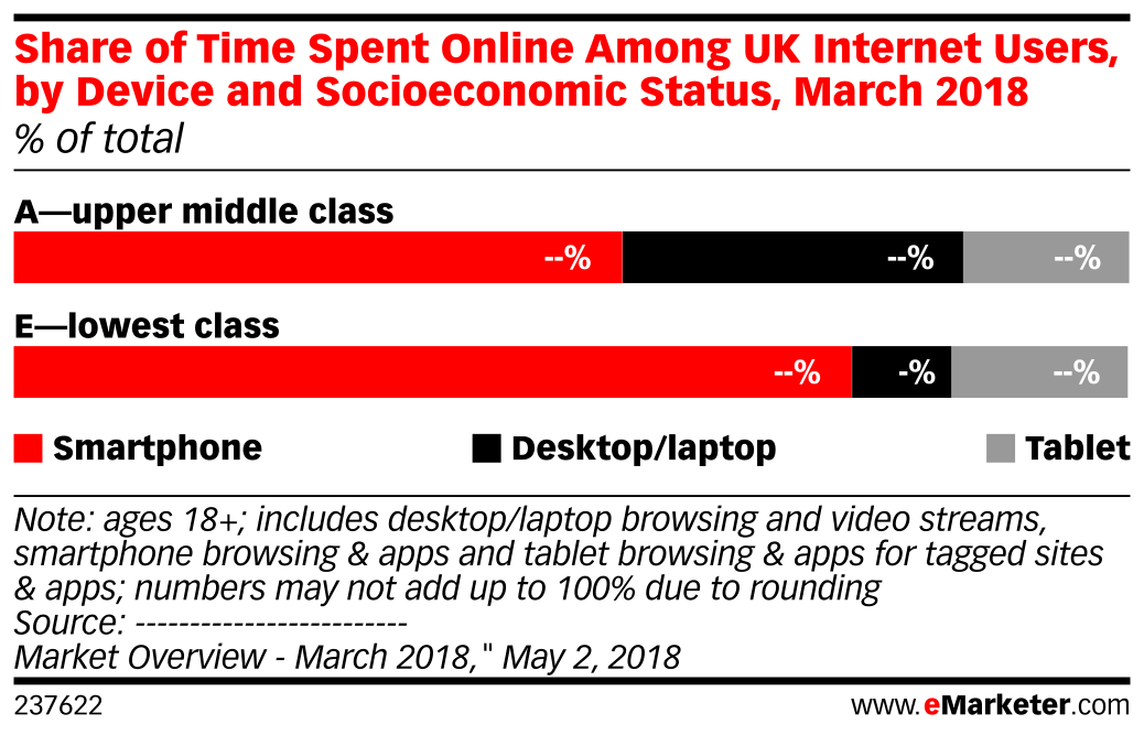 Share of Time Spent Online Among UK Internet Users, by Device and Socioeconomic Status, March 2018 (% of total)