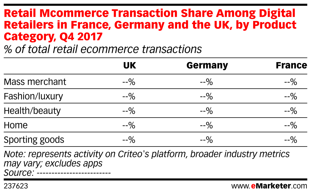 Retail Mcommerce Transaction Share Among Digital Retailers in France, Germany and the UK, by Product Category, Q4 2017 (% of total retail ecommerce transactions)
