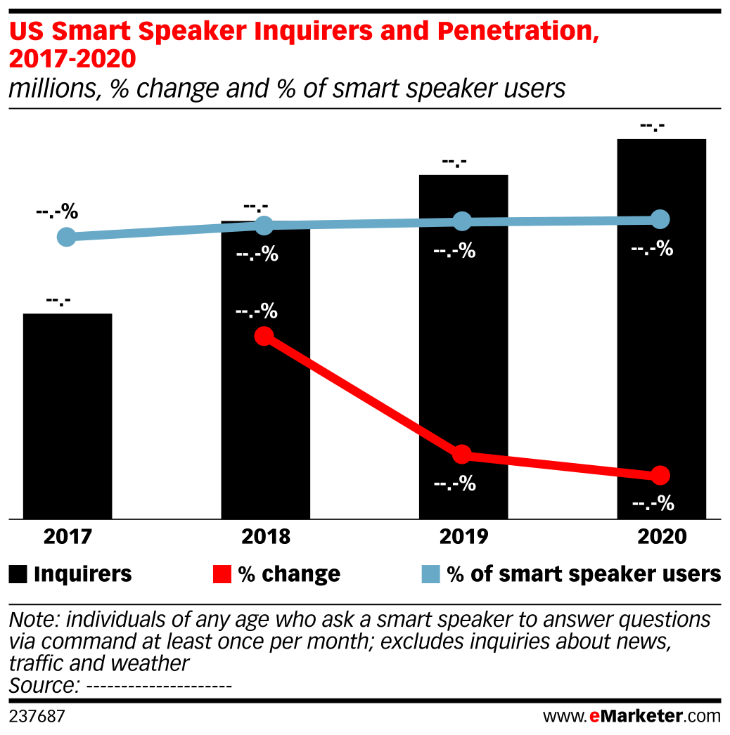 US Smart Speaker Inquirers and Penetration, 2017-2020 (millions, % change and % of smart speaker users)