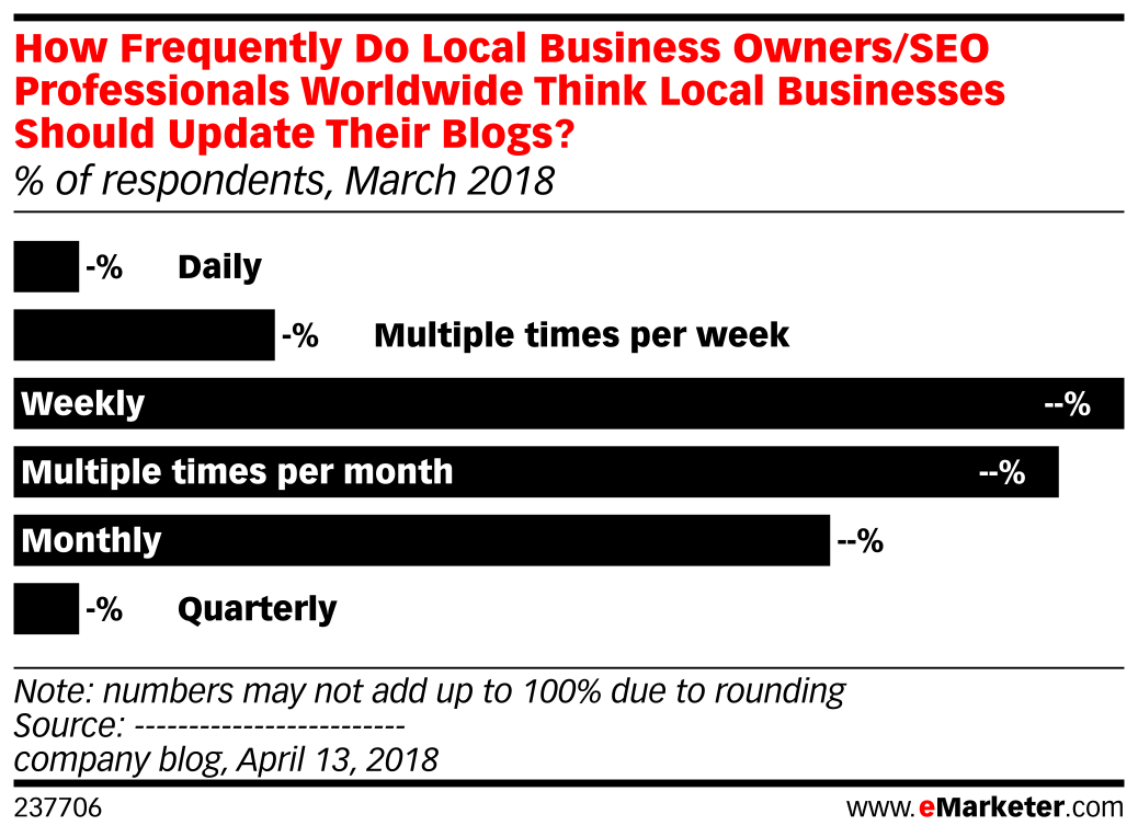 How Frequently Do Local Business Owners/SEO Professionals Worldwide Think Local Businesses Should Update Their Blogs? (% of respondents, March 2018)