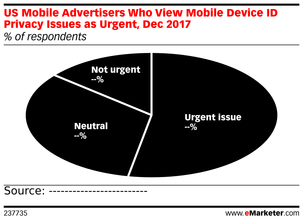 US Mobile Advertisers Who View Mobile Device ID Privacy Issues as