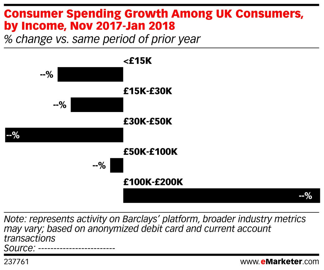 Consumer Spending Growth Among UK Consumers, by Income, Nov 2017-Jan 2018 (% change vs. same period of prior year)