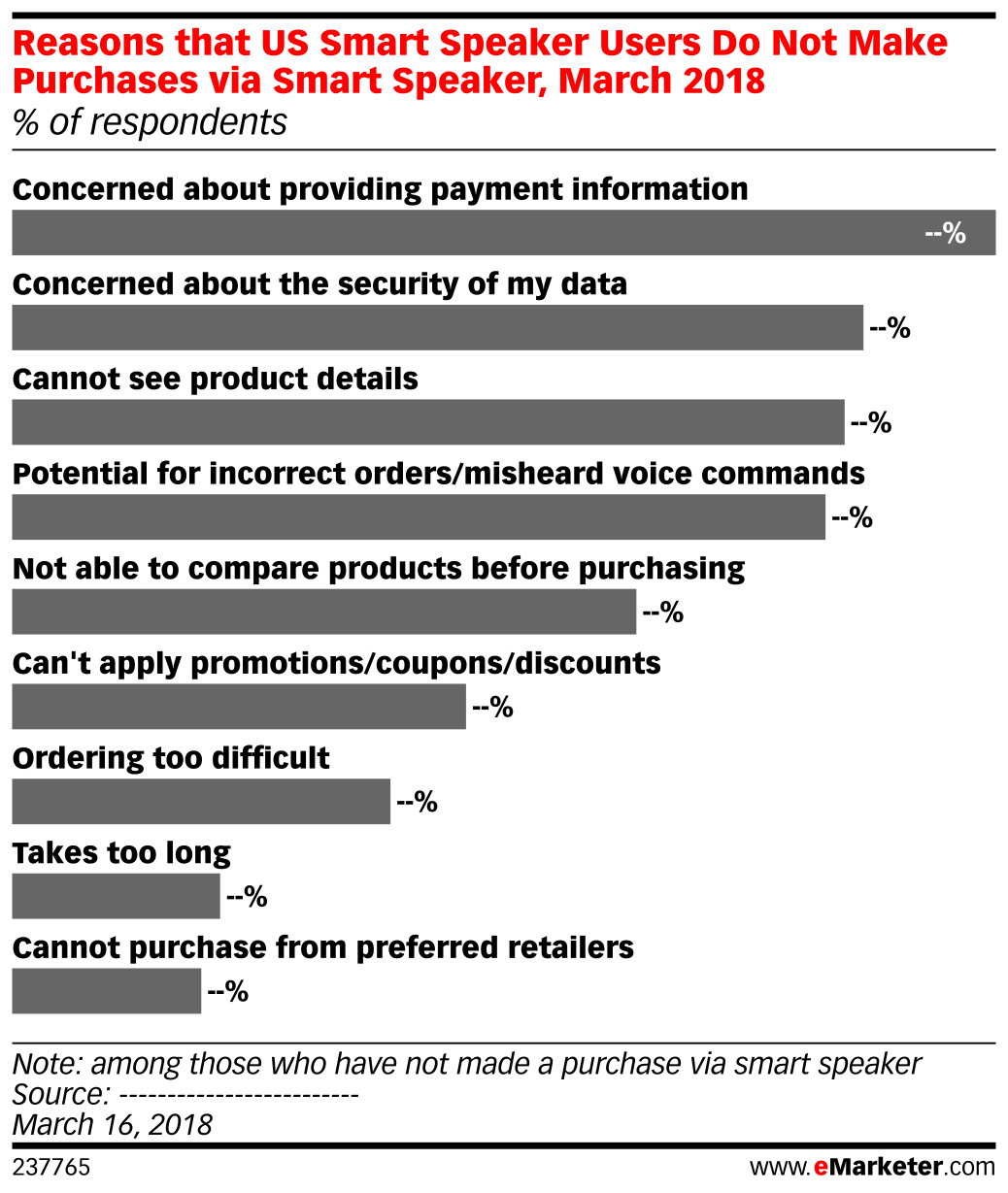 Reasons that US Smart Speaker Users Do Not Make Purchases via Smart Speaker, March 2018 (% of respondents)