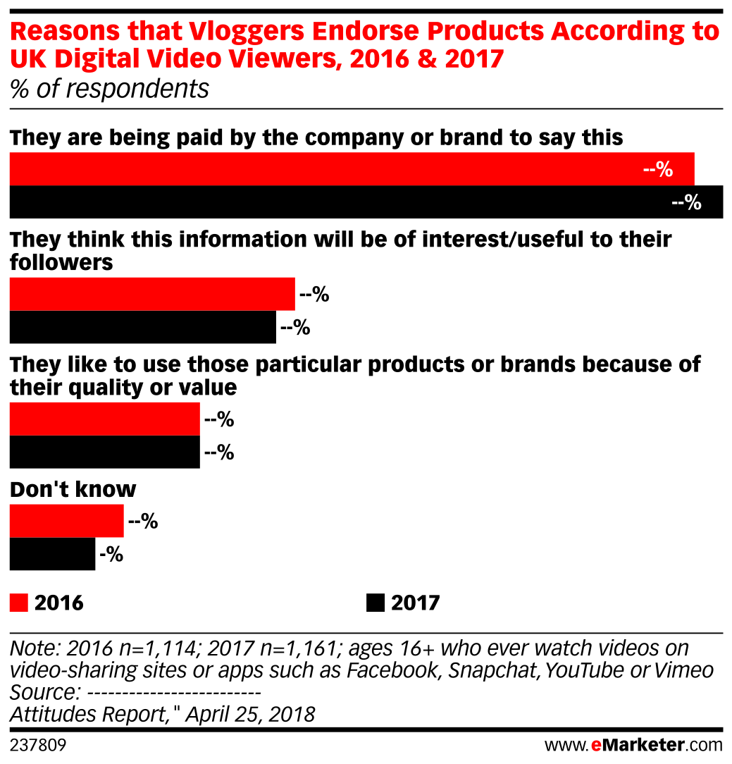Reasons that Vloggers Endorse Products According to UK Digital Video Viewers, 2016 & 2017 (% of respondents)