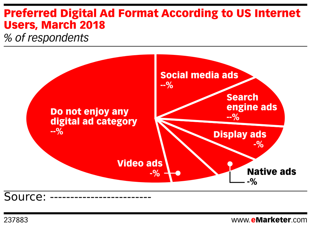 Preferred Digital Ad Format According to US Internet Users, March 2018 (% of respondents)