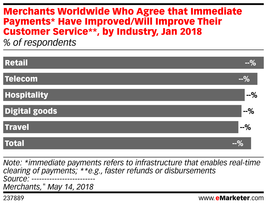 Merchants Worldwide Who Agree that Immediate Payments* Have Improved/Will Improve Their Customer Service**, by Industry, Jan 2018 (% of respondents)