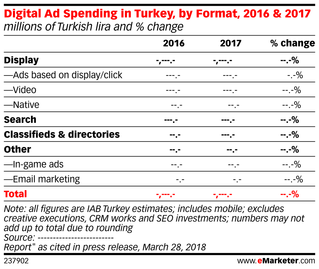 Digital Ad Spending in Turkey, by Format, 2016 & 2017 (millions of Turkish lira and % change)