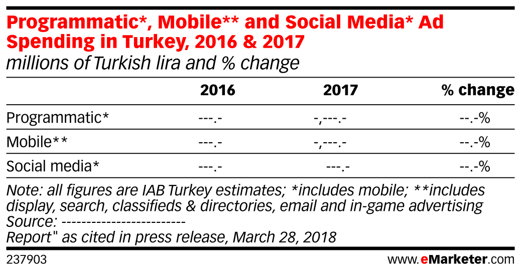 Programmatic*, Mobile** and Social Media* Ad Spending in Turkey, 2016 & 2017 (millions of Turkish lira and % change)