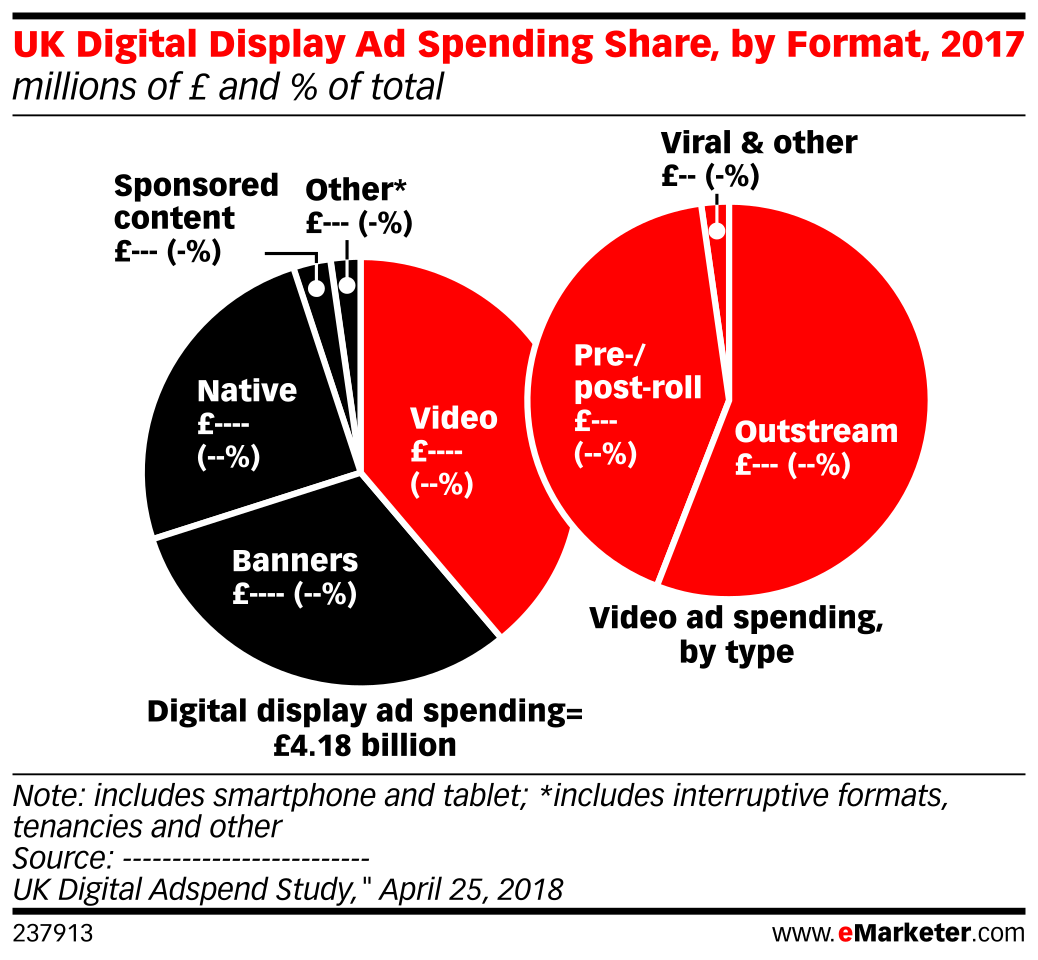 UK Digital Display Ad Spending Share, by Format, 2017 (millions of £ and % of total)