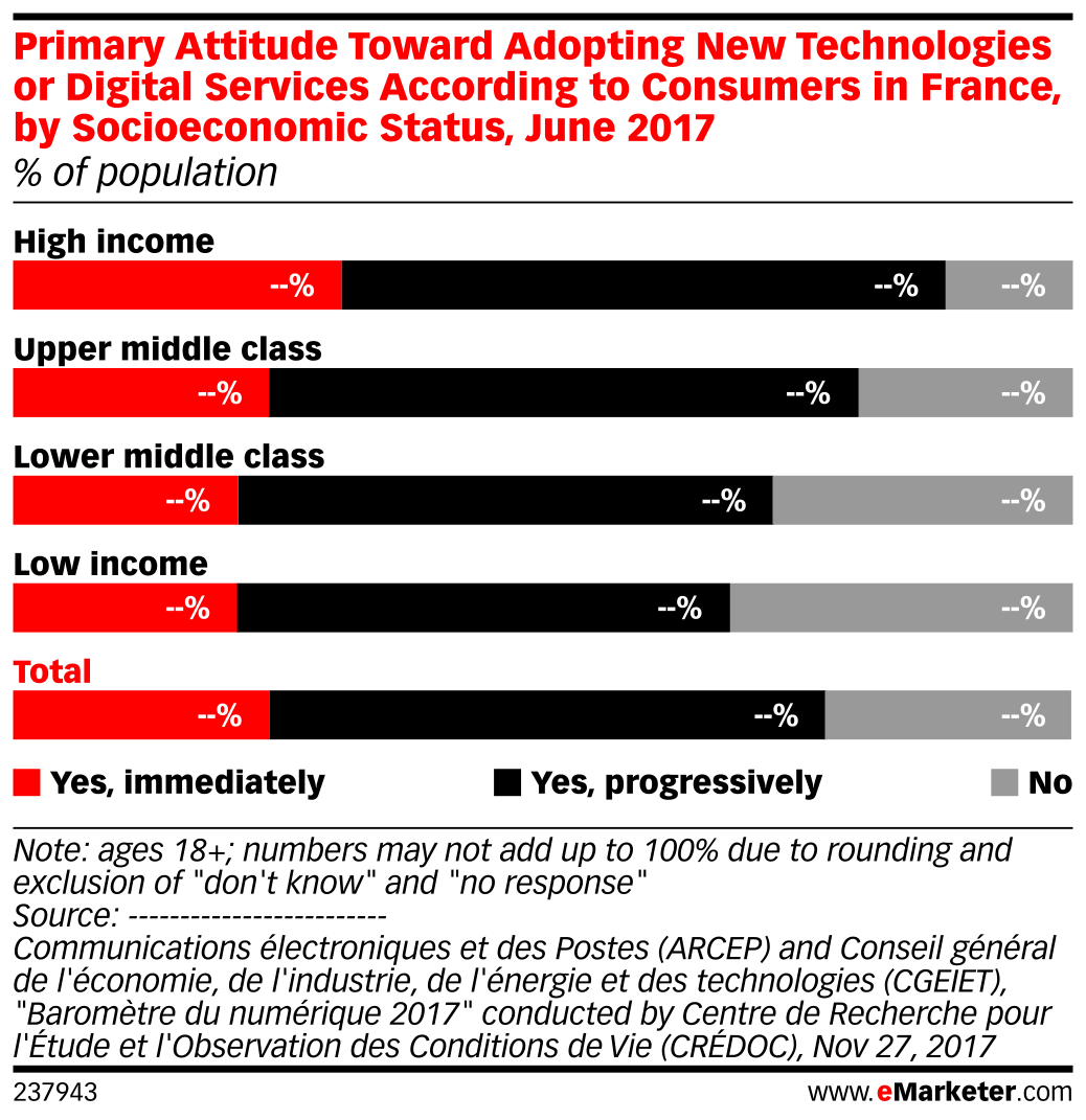 Primary Attitude Toward Adopting New Technologies or Digital Services According to Consumers in France, by Socioeconomic Status, June 2017 (% of population)