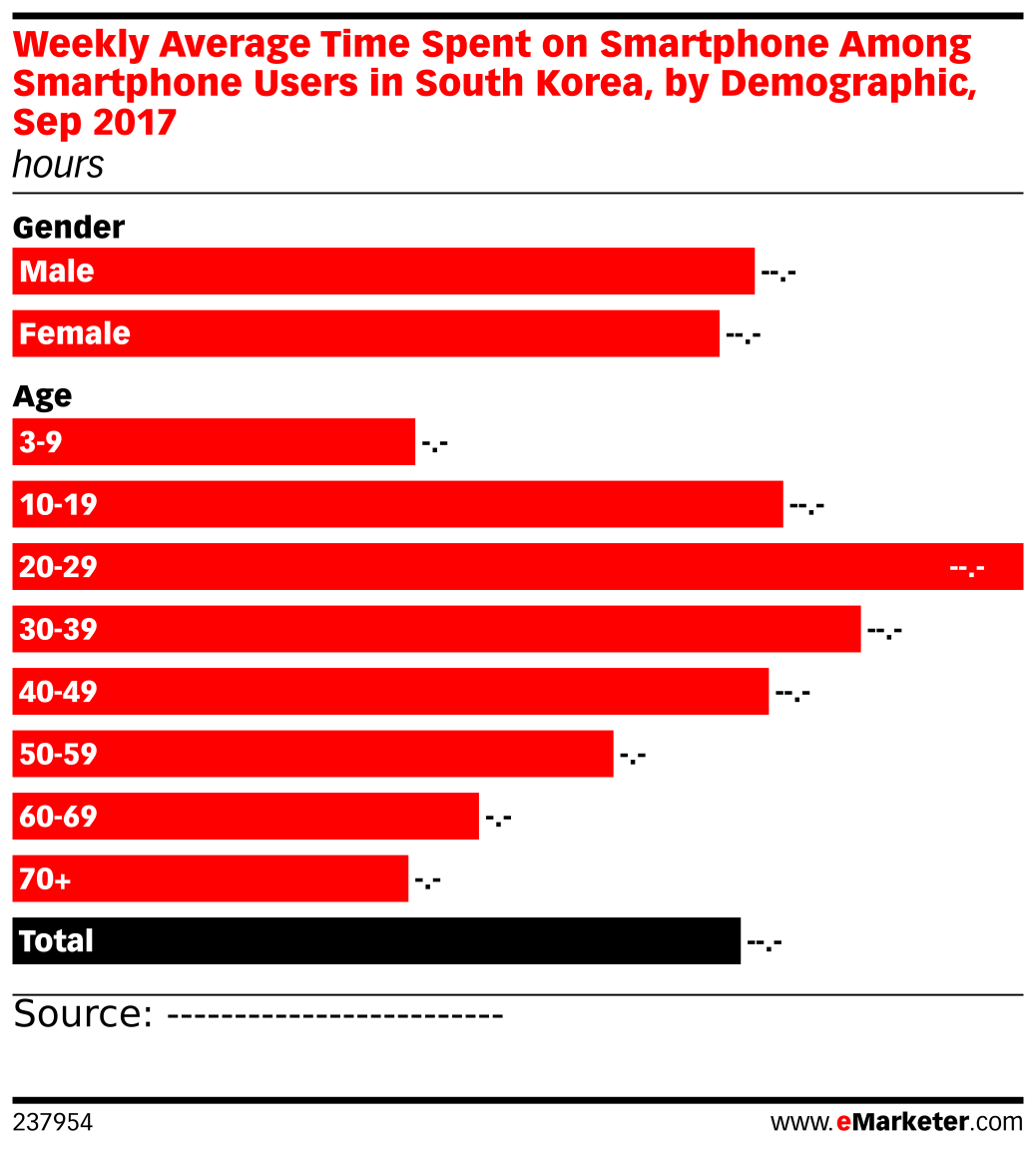 Weekly Average Time Spent on Smartphone Among Smartphone Users in South Korea, by Demographic, Sep 2017 (hours)