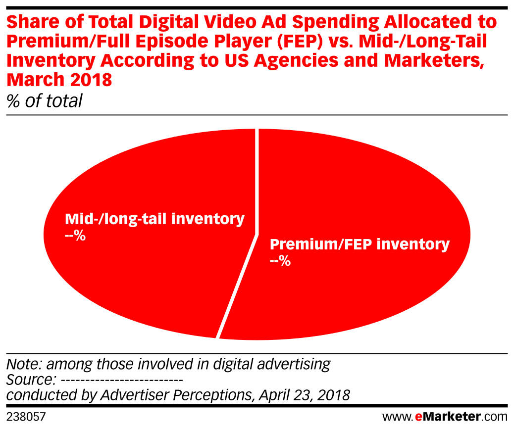 Share of Total Digital Video Ad Spending Allocated to Premium/Full Episode Player (FEP) vs. Mid-/Long-Tail Inventory According to US Agencies and Marketers, March 2018 (% of total)