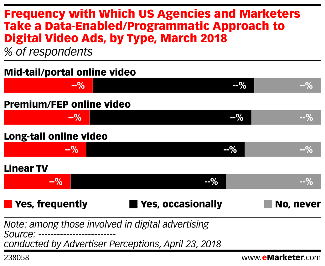 Frequency with Which US Agencies and Marketers Take a Data-Enabled/Programmatic Approach to Digital Video Ads, by Type, March 2018 (% of respondents)