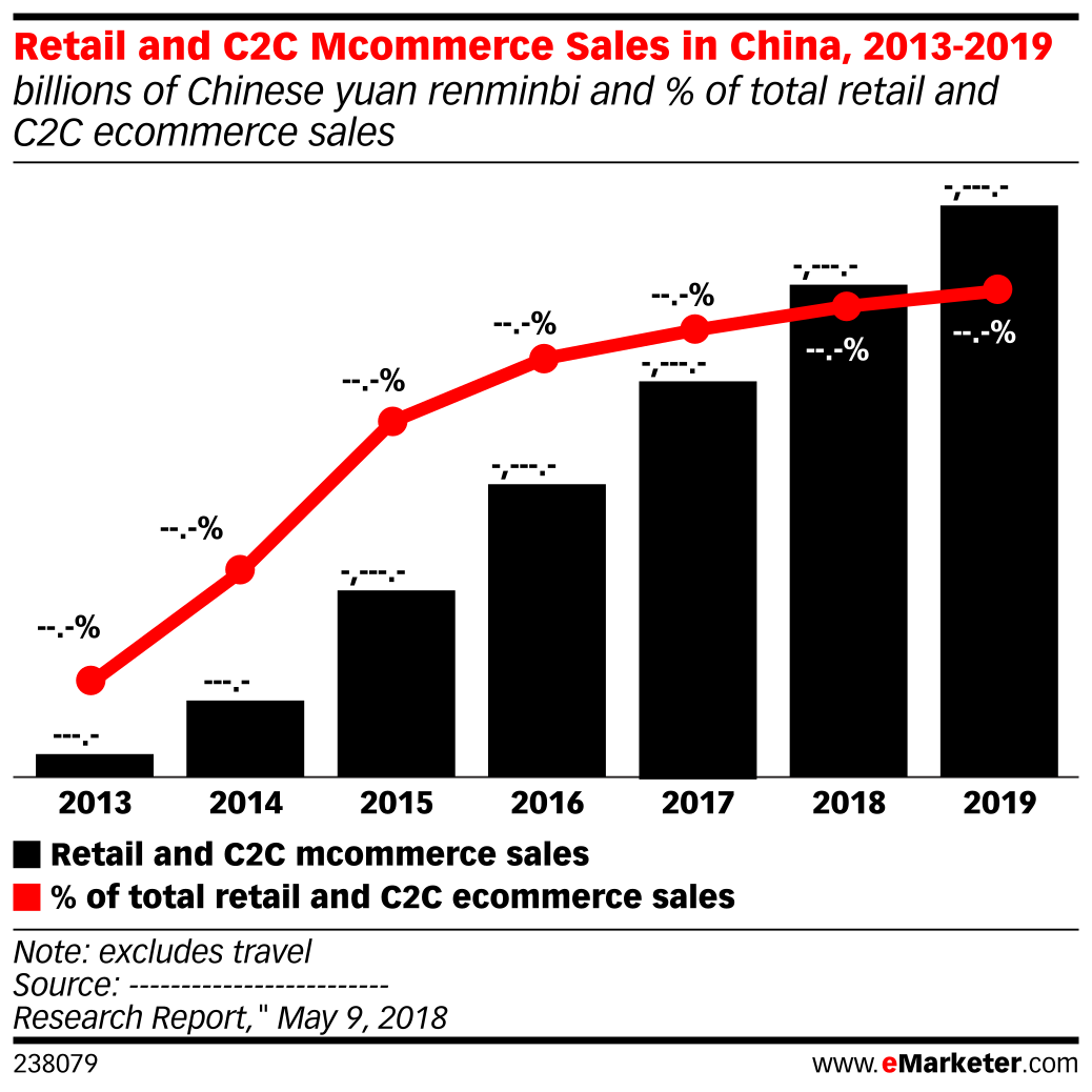 Retail and C2C Mcommerce Sales in China, 2013-2019 (billions of Chinese yuan renminbi and % of total retail and C2C ecommerce sales)