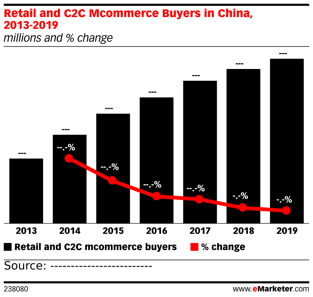Retail and C2C Mcommerce Buyers in China, 2013-2019 (millions and % change)