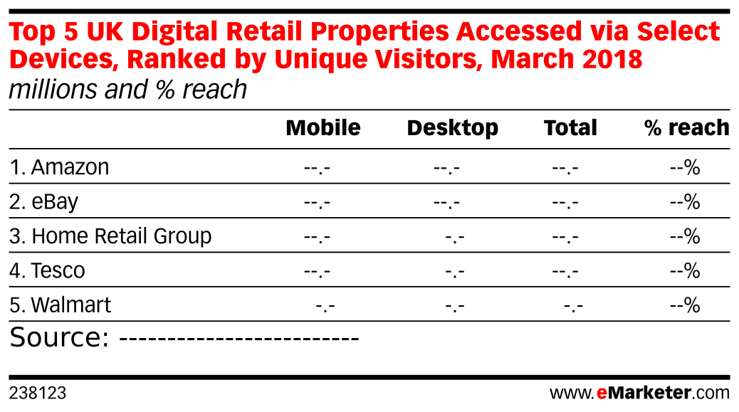 Top 5 UK Digital Retail Properties Accessed via Select Devices, Ranked by Unique Visitors, March 2018 (millions and % reach)
