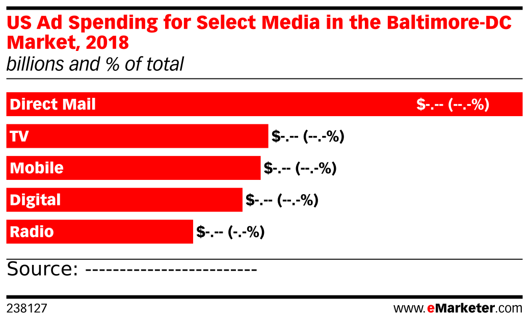 US Ad Spending for Select Media in the Baltimore-DC Market, 2018 (billions and % of total)