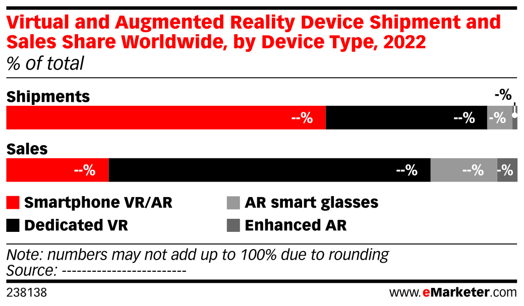 Virtual and Augmented Reality Device Shipment and Sales Share Worldwide, by Device Type, 2022 (% of total)