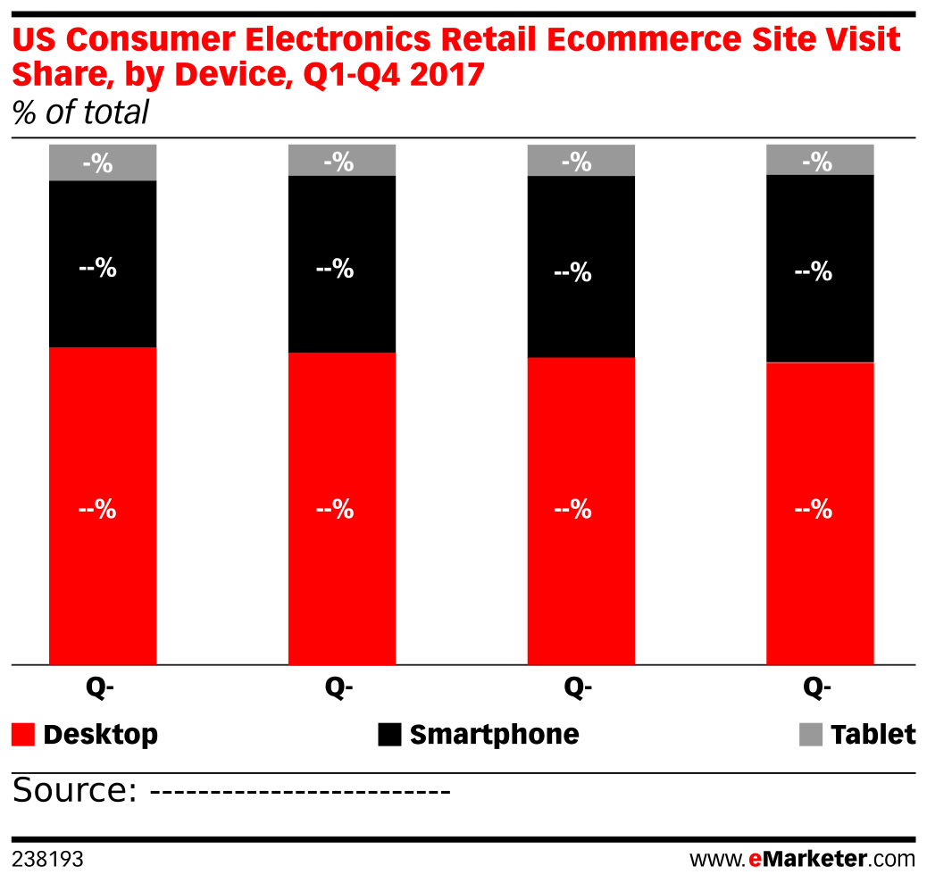 US Consumer Electronics Retail Ecommerce Site Visit Share, by Device, Q1-Q4 2017 (% of total)