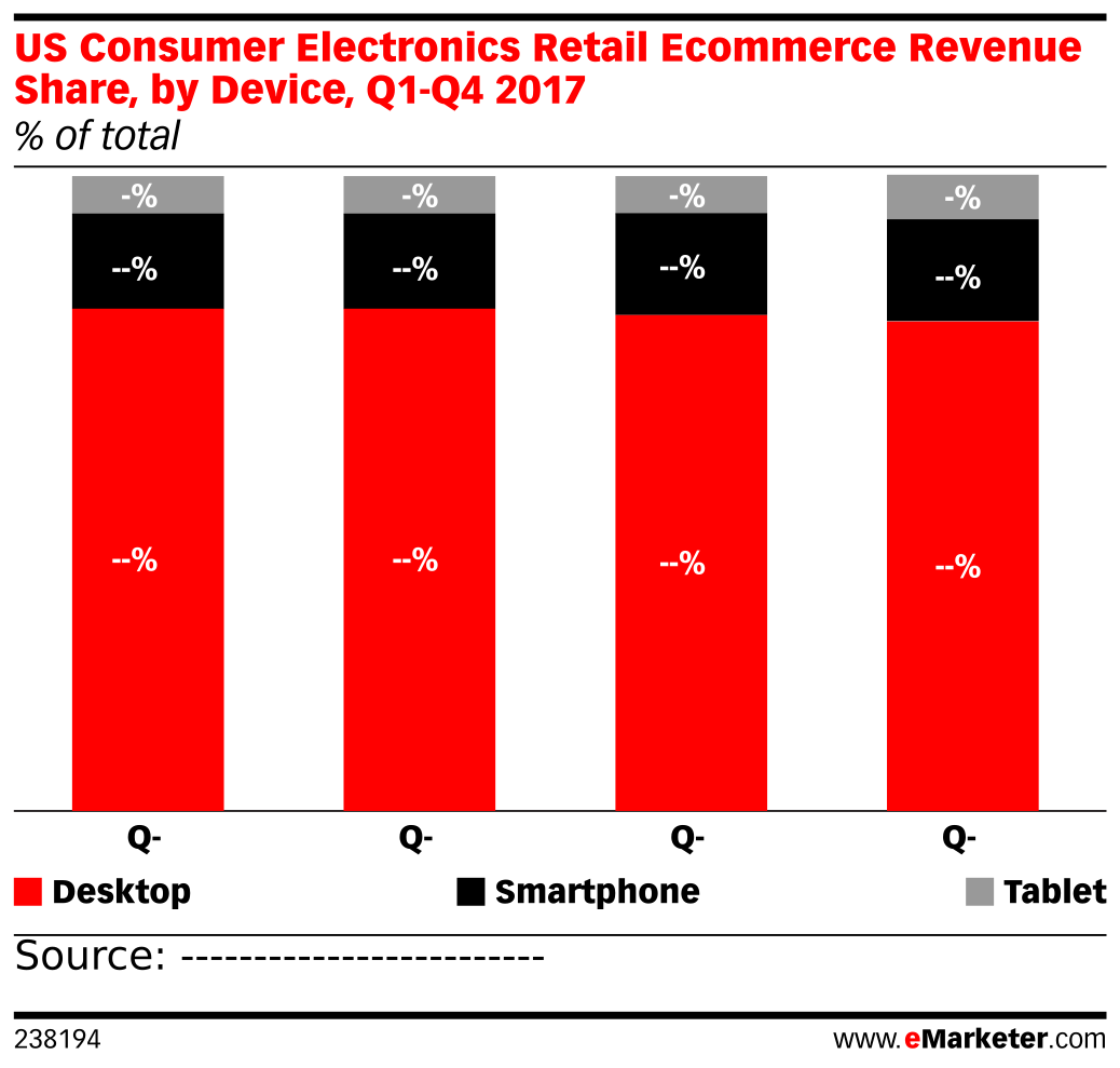US Consumer Electronics Retail Ecommerce Revenue Share, by Device, Q1-Q4 2017 (% of total)