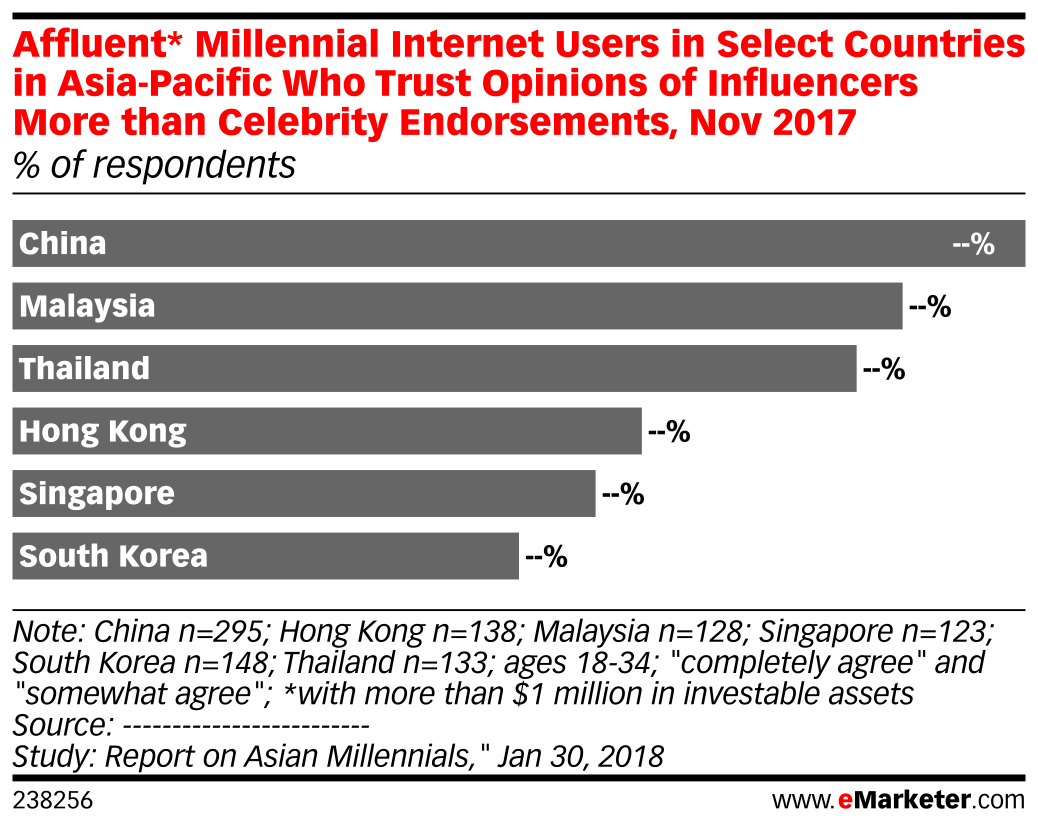 Affluent* Millennial Internet Users in Select Countries in Asia-Pacific Who Trust Opinions of Influencers More than Celebrity Endorsements, Nov 2017 (% of respondents)