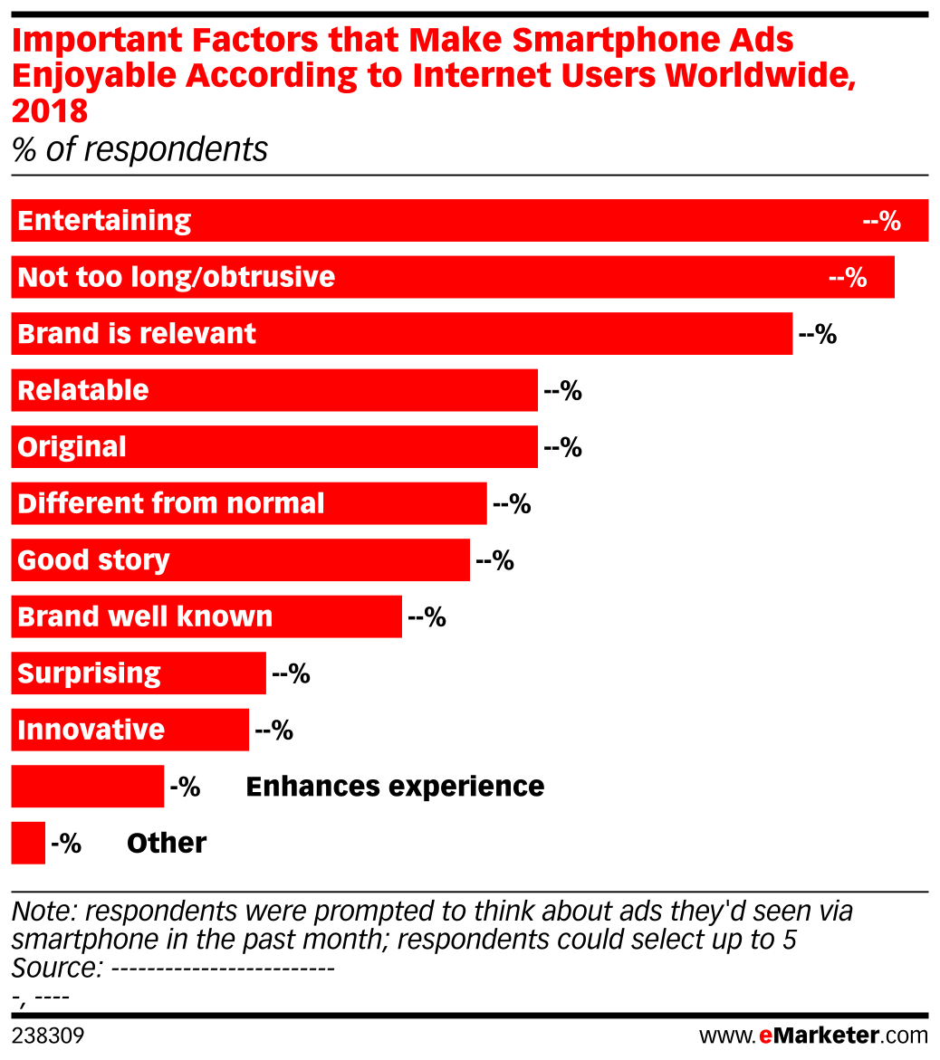 Important Factors that Make Smartphone Ads Enjoyable According to Internet Users Worldwide, 2018 (% of respondents)