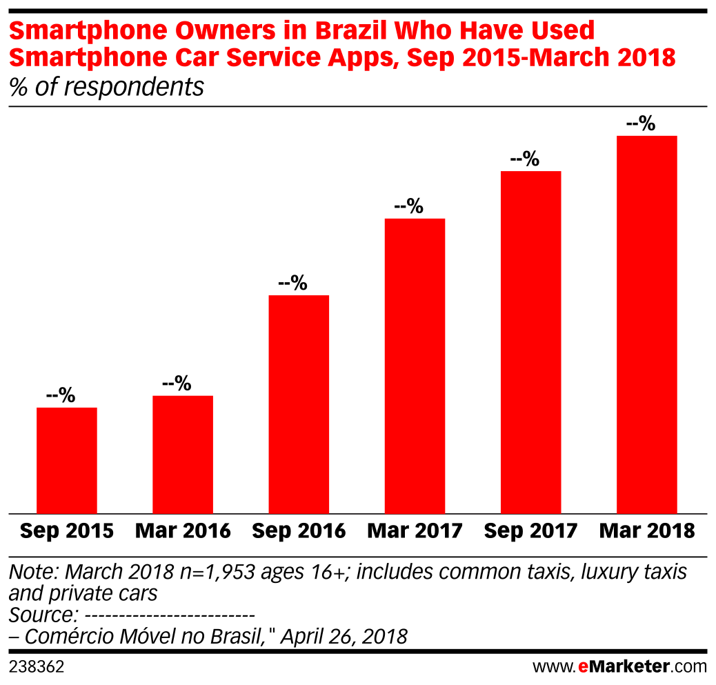 Smartphone Owners in Brazil Who Have Used Smartphone Car Service Apps, Sep 2015-March 2018 (% of respondents)