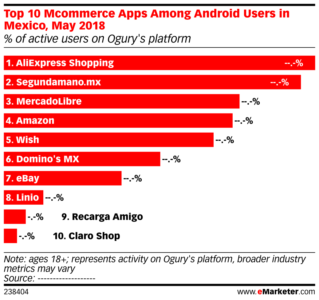 Top 10 Mcommerce Apps Among Android Users in Mexico, May 2018 (% of active users on Ogury's platform)