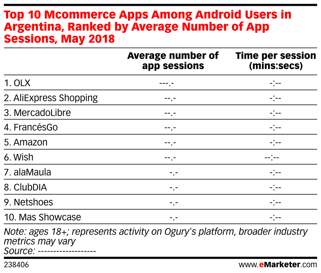 Top 10 Mcommerce Apps Among Android Users in Argentina, Ranked by Average Number of App Sessions, May 2018