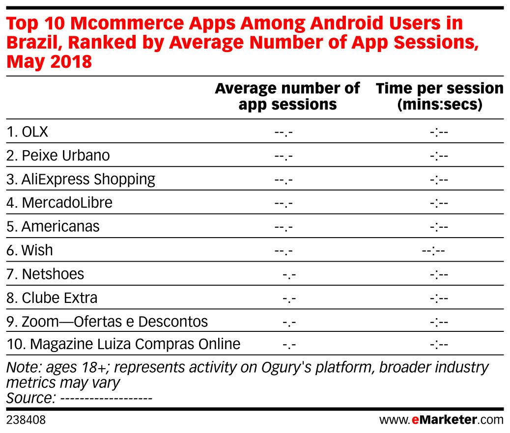 Top 10 Mcommerce Apps Among Android Users in Brazil, Ranked by Average Number of App Sessions, May 2018