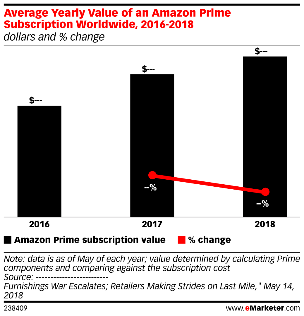 Average Yearly Value of an Amazon Prime Subscription Worldwide, 2016-2018 (dollars and % change)
