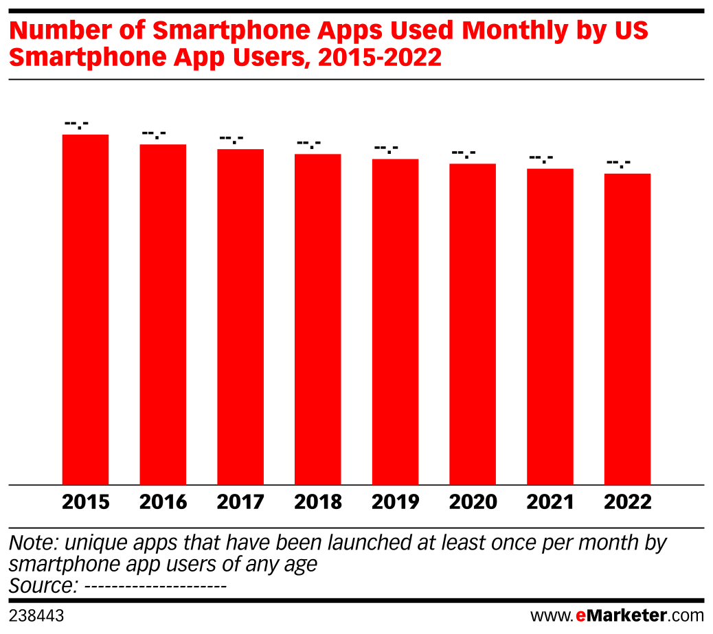 Number of Smartphone Apps Used Monthly by US Smartphone App Users, 2015-2022